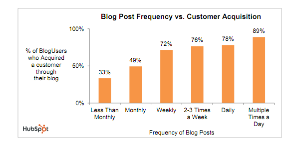 Blog_Frequency_and_Customer_Acquisition