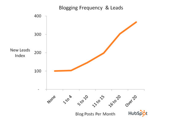 Blog_Frequency_and_Leads