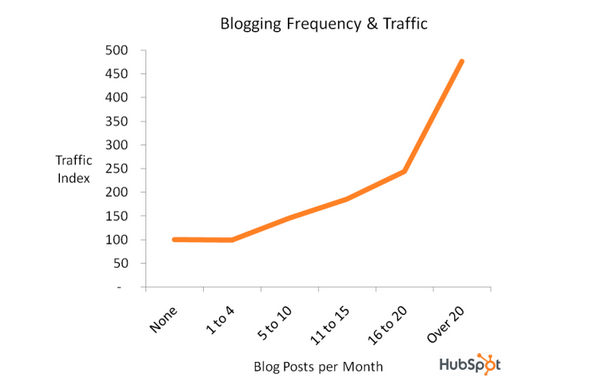 Blog_Frequency_and_Traffic